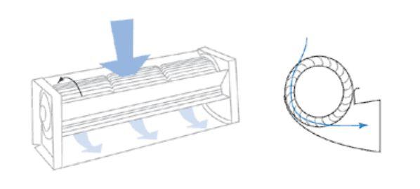 Тангенциальный вентилятор своими руками